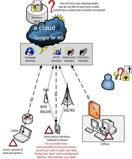 cloud email security